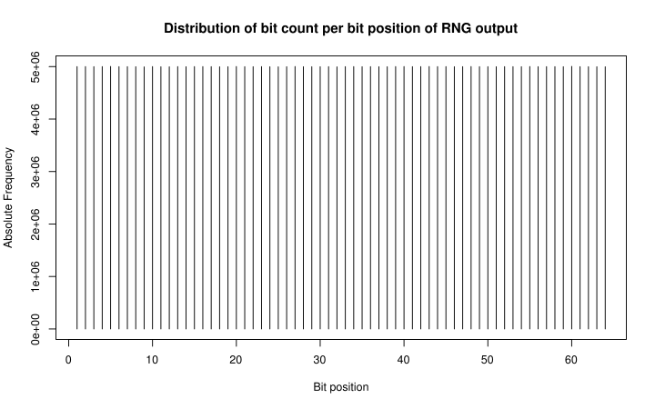 CPU Time Jitter Based Non-Physical True Random Number Generator